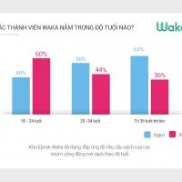[ICT News] Ứng dụng sách điện tử Waka đã có hàng triệu tài khoản người dùng